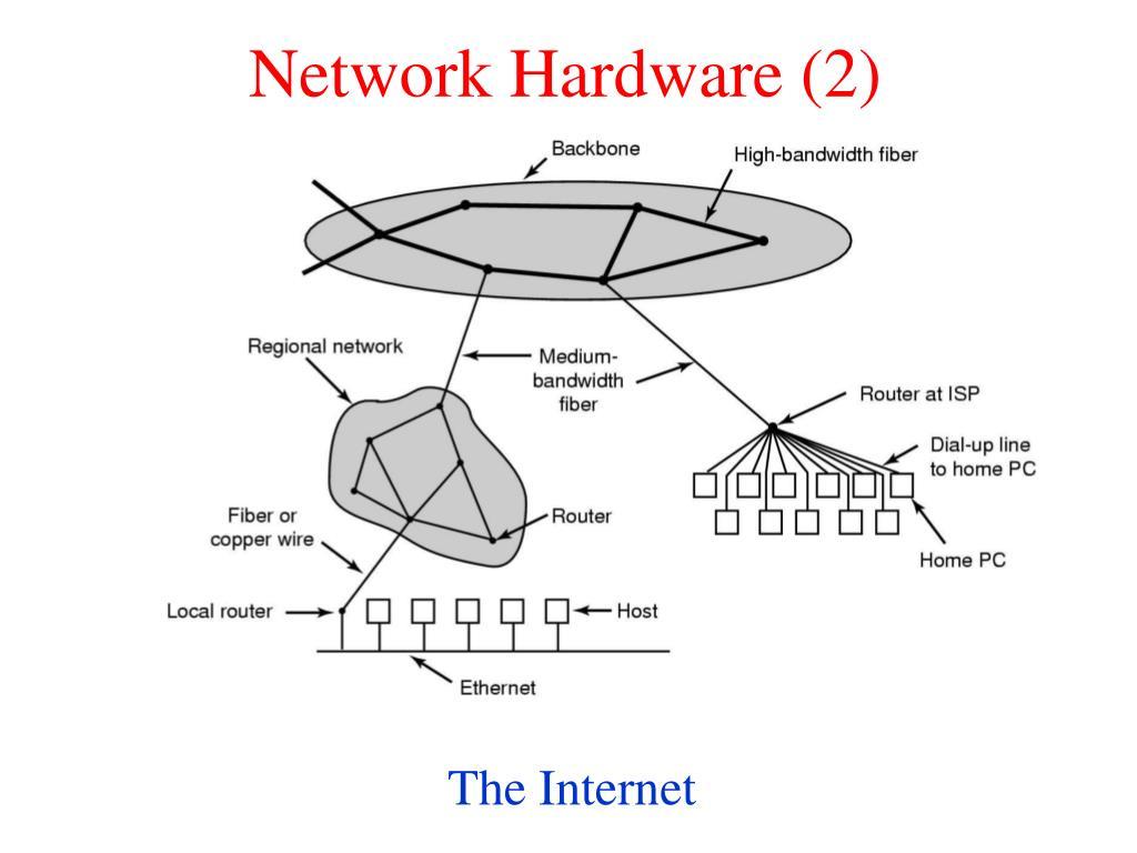 Network Hardware (2)