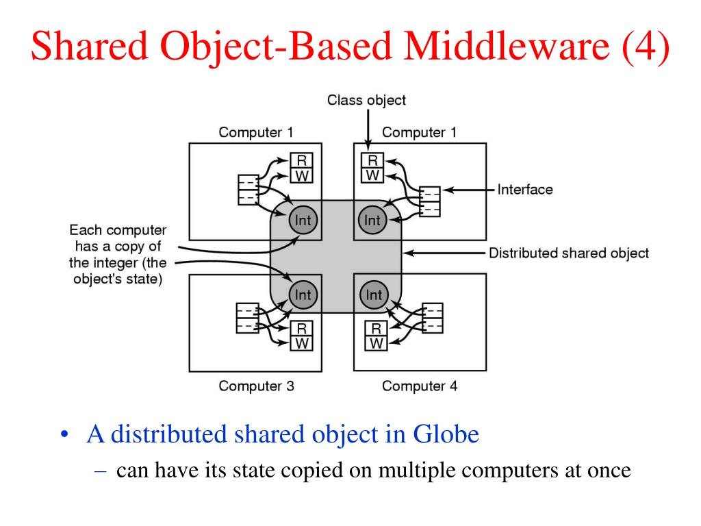 Shared Object-Based Middleware (4)