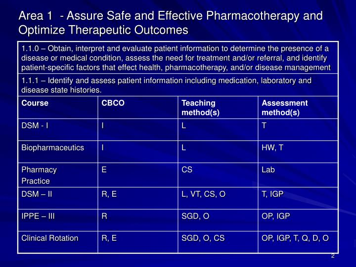 Area 1 assure safe and effective pharmacotherapy and optimize therapeutic outcomes