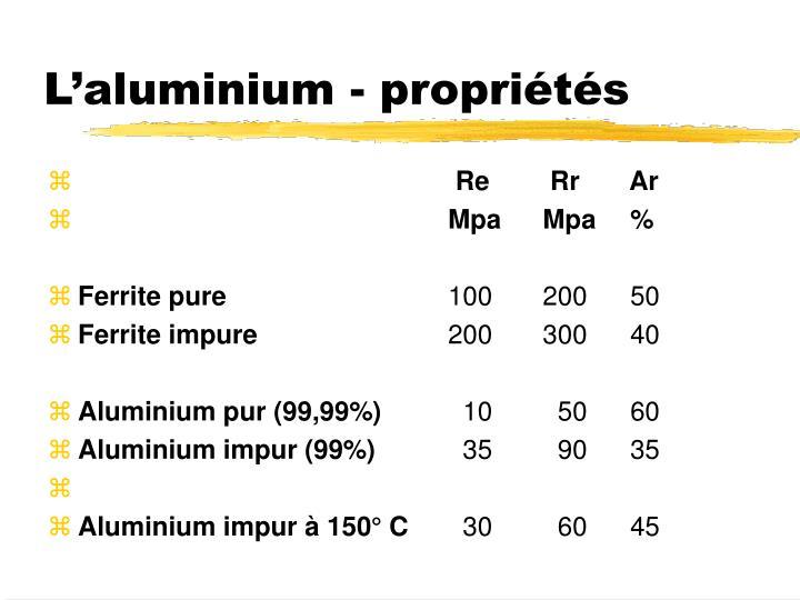L'aluminium - propriétés