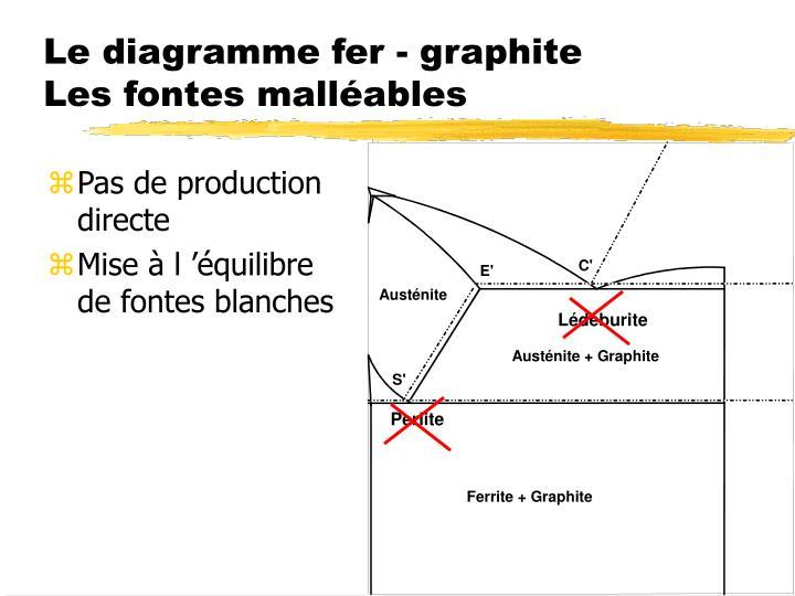 Le diagramme fer - graphite