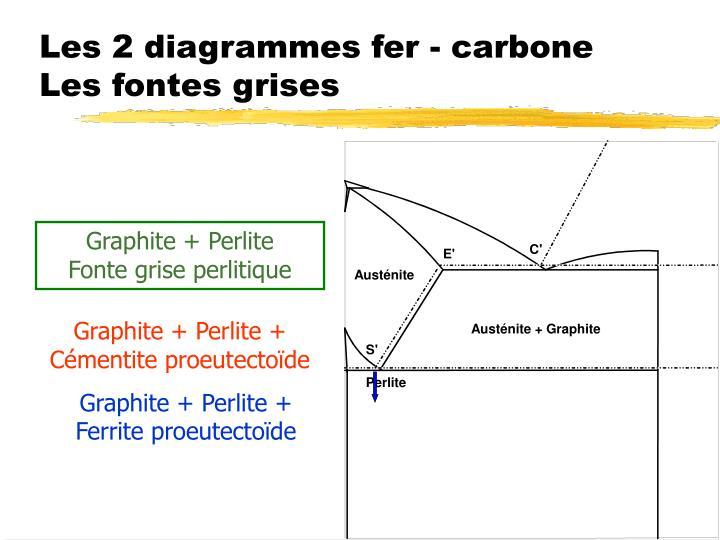 Les 2 diagrammes fer - carbone