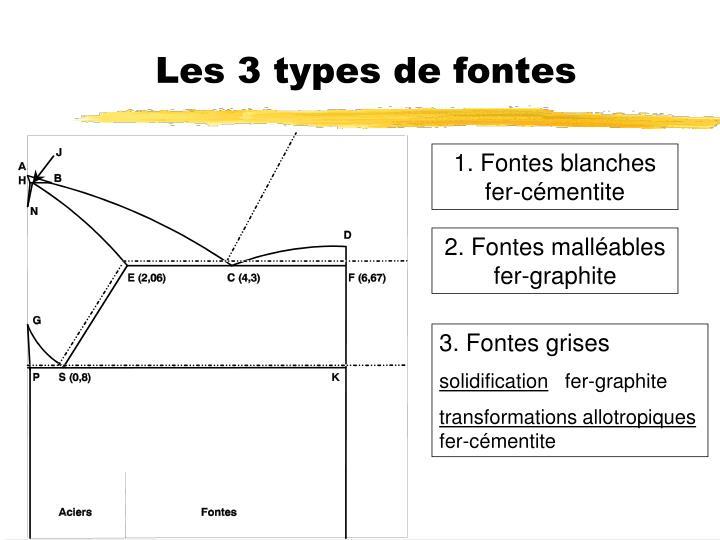 Les 3 types de fontes