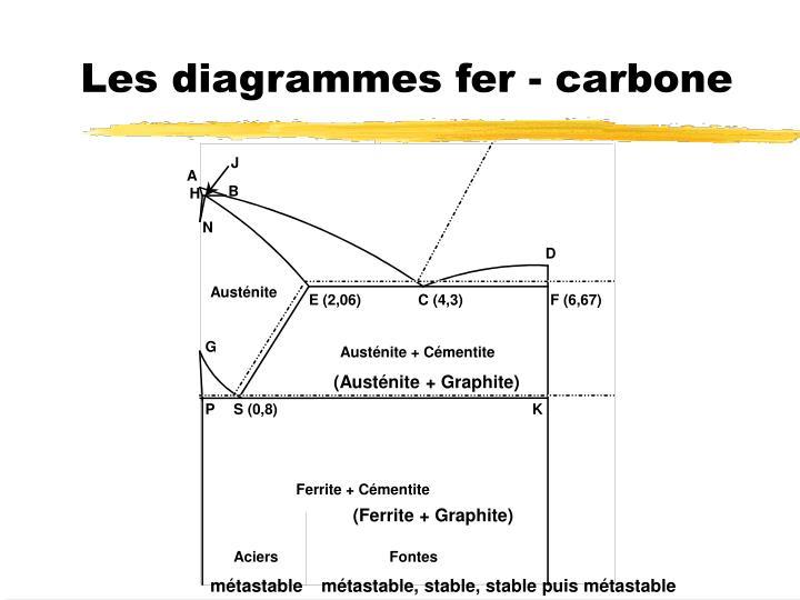 Les diagrammes fer - carbone