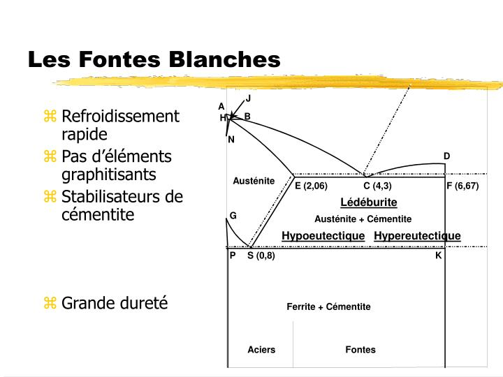 Les Fontes Blanches