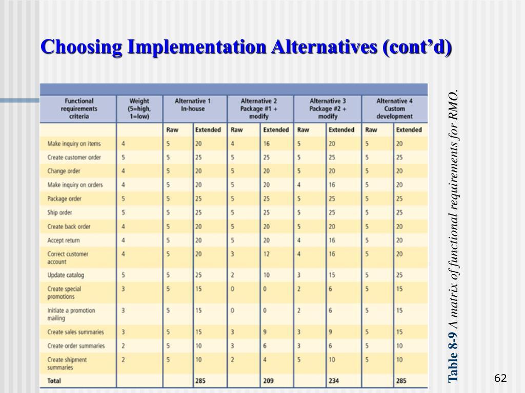 Choosing Implementation Alternatives (cont'd)
