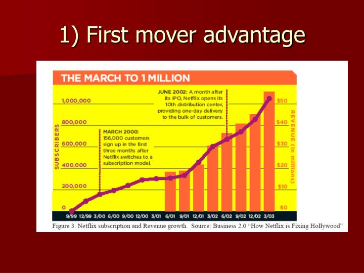 1) First mover advantage