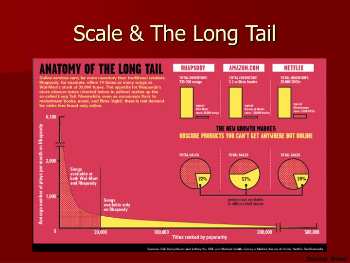 Scale & The Long Tail