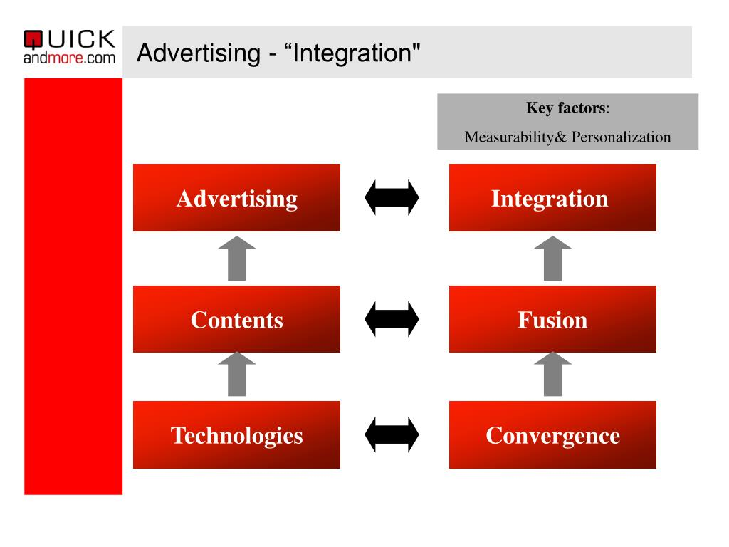 "Advertising - ""Integration"""