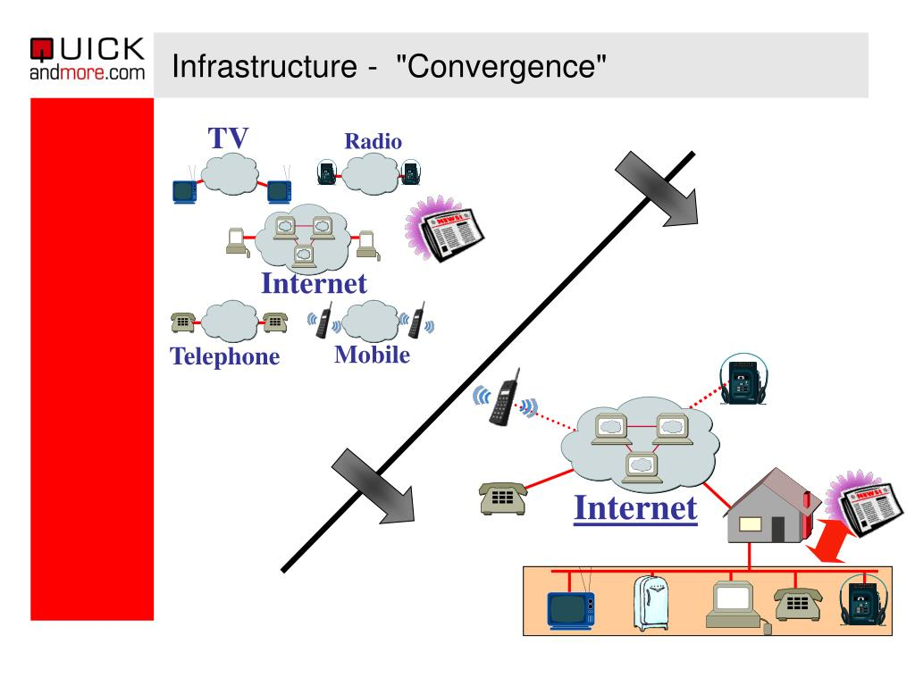 "Infrastructure -  ""Convergence"""