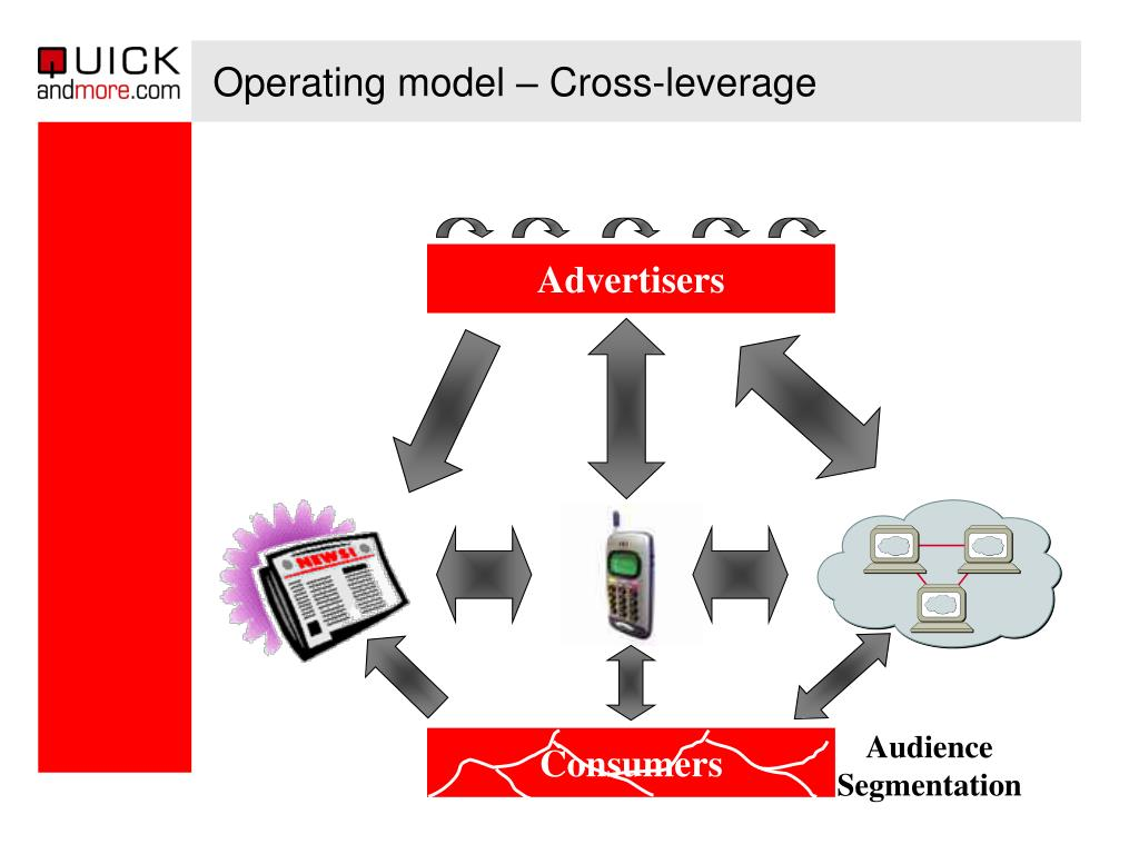 Operating model – Cross-leverage