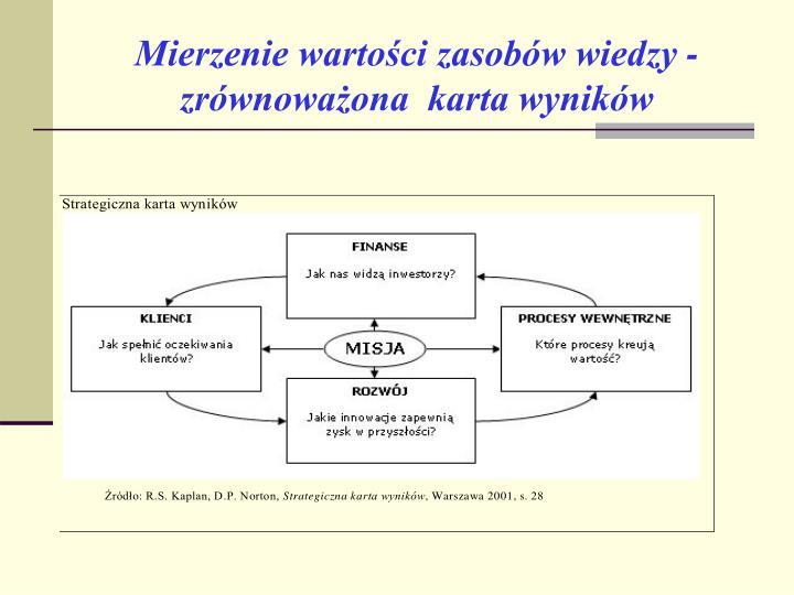 Mierzenie wartości zasobów wiedzy - zrównoważona  karta wyników