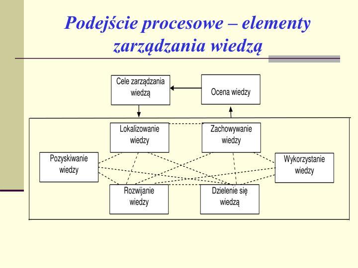 Podejście procesowe – elementy zarządzania wiedzą