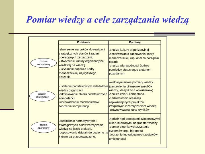 Pomiar wiedzy a cele zarządzania wiedzą