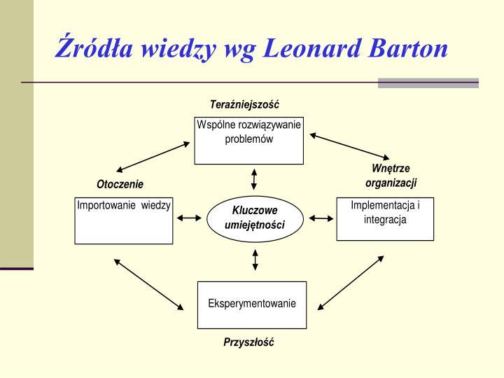 Źródła wiedzy wg Leonard Barton