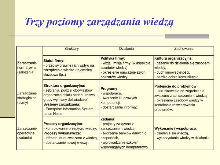 Trzy poziomy zarządzania wiedzą