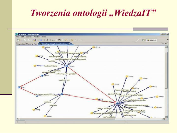 "Tworzenia ontologii ""WiedzaIT"""