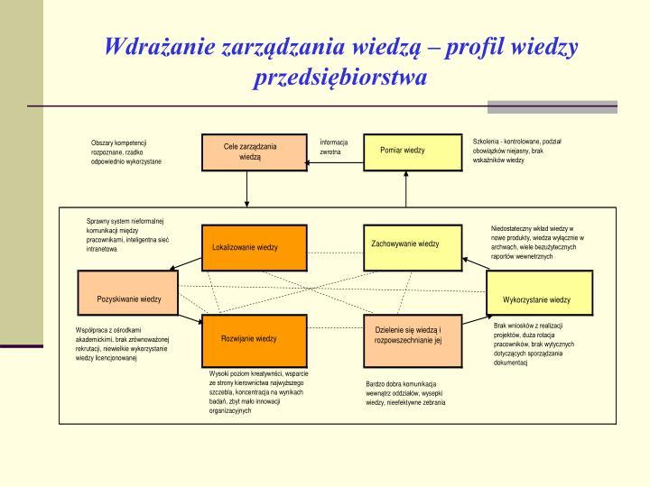 Wdrażanie zarządzania wiedzą – profil wiedzy przedsiębiorstwa