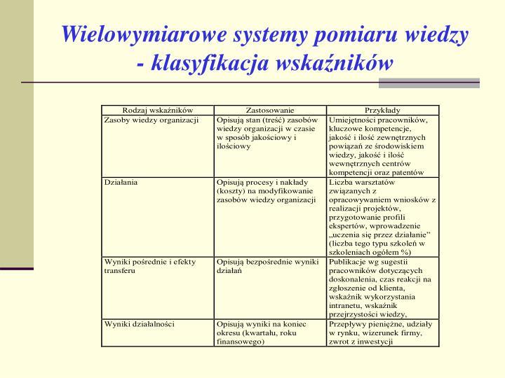 Wielowymiarowe systemy pomiaru wiedzy - klasyfikacja wskaźników