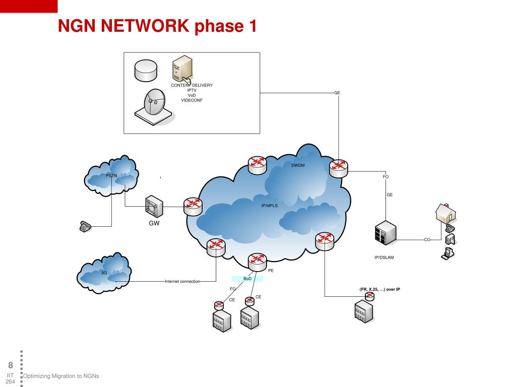 NGN NETWORK phase 1