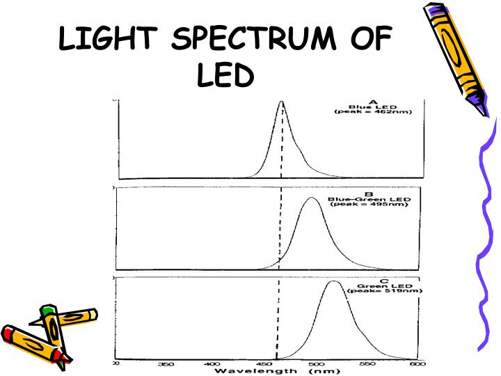 LIGHT SPECTRUM OF LED