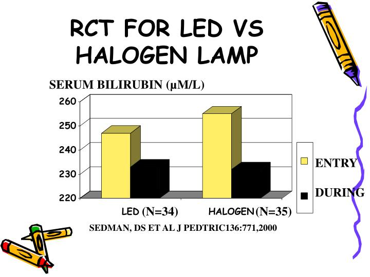 RCT FOR LED VS HALOGEN LAMP