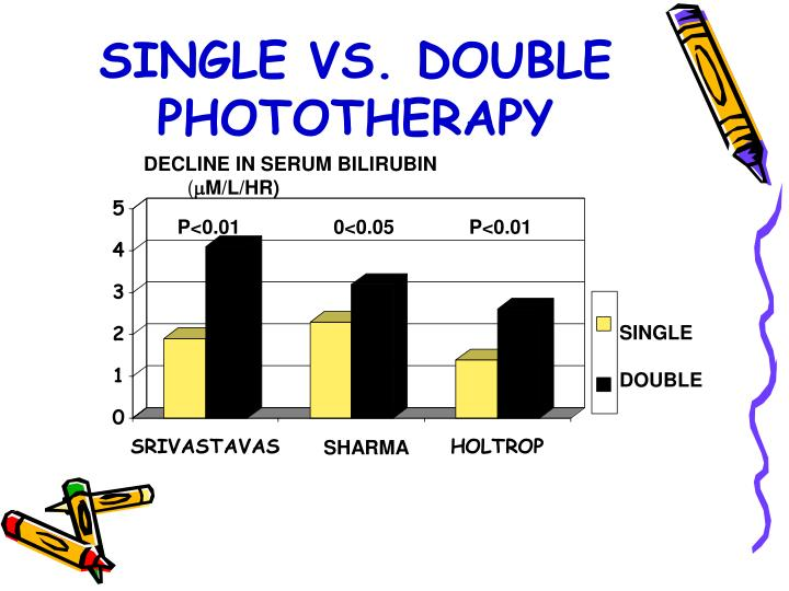 SINGLE VS. DOUBLE PHOTOTHERAPY