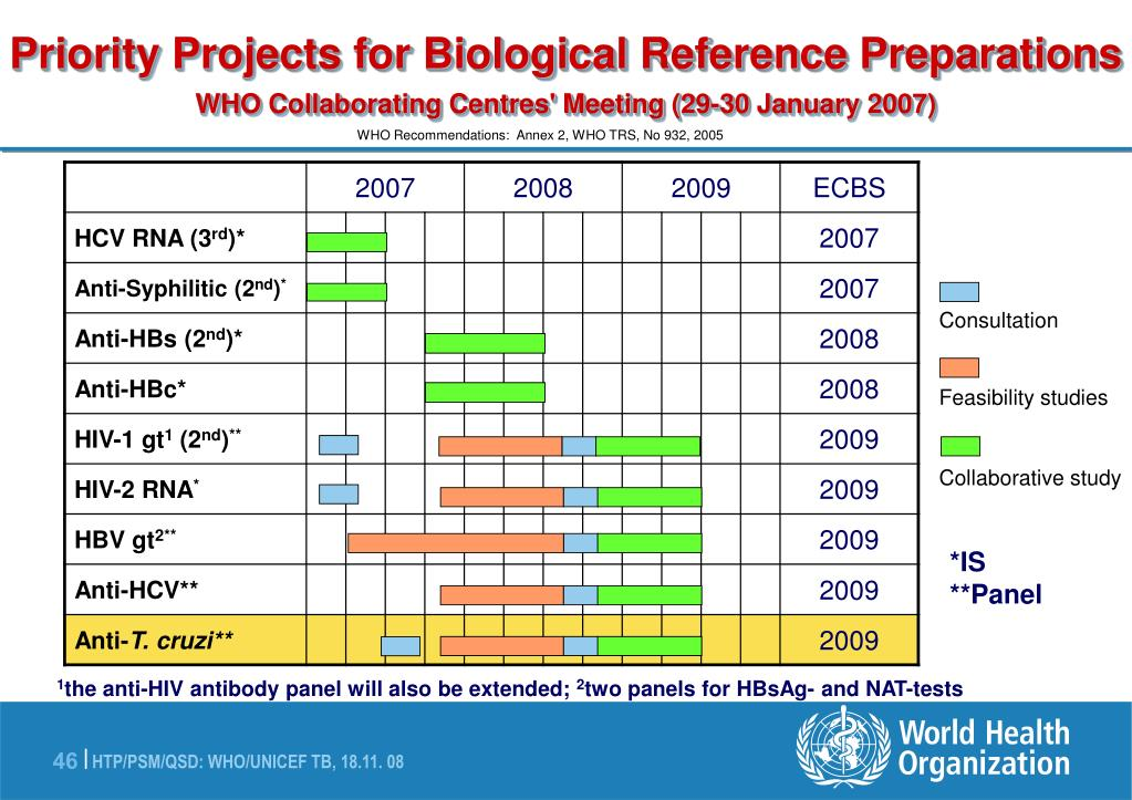 Priority Projects for Biological Reference Preparations