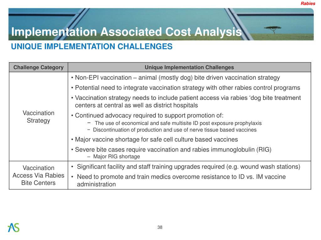 Implementation Associated Cost Analysis