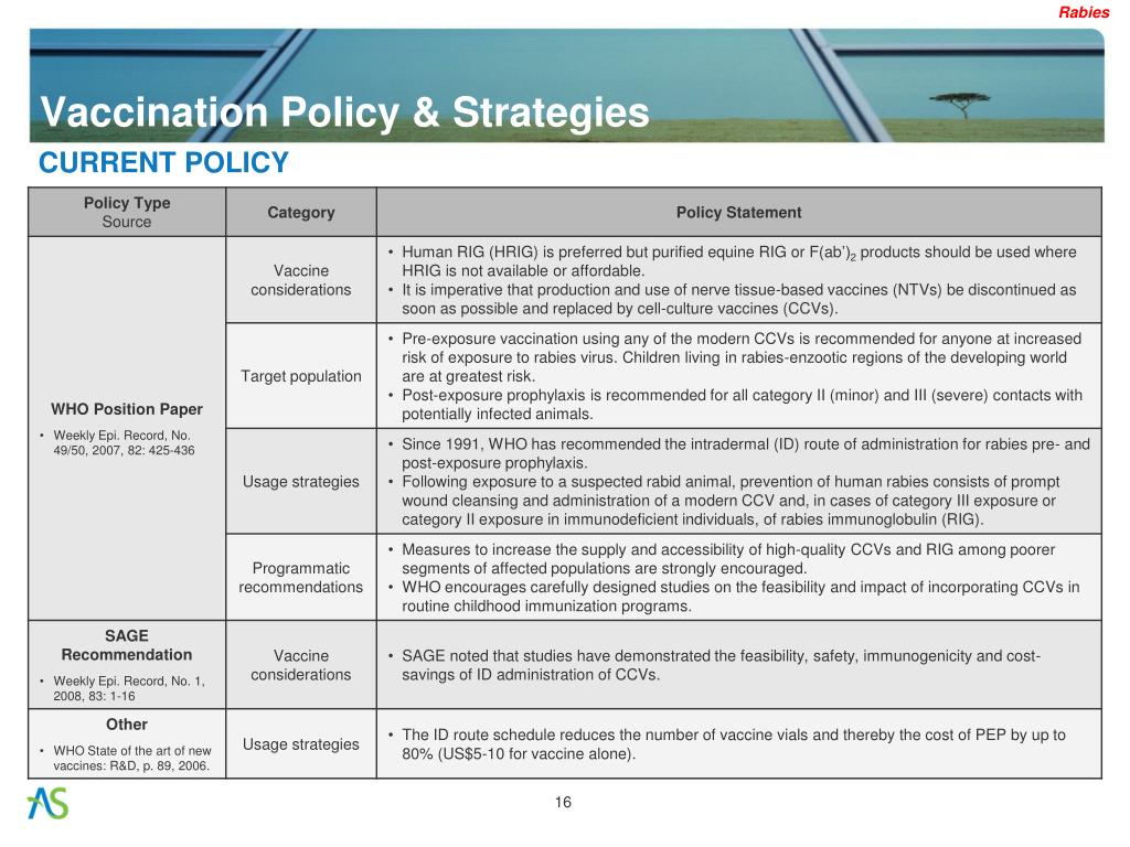 Vaccination Policy & Strategies