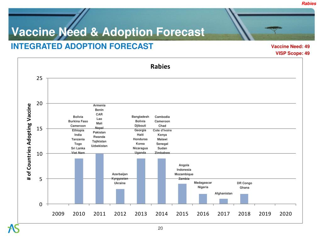 Vaccine Need & Adoption Forecast