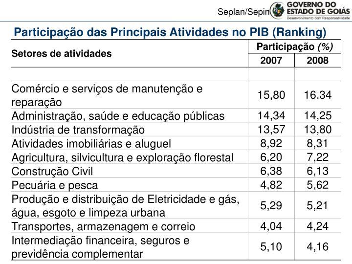 Participação das Principais Atividades no PIB (Ranking)