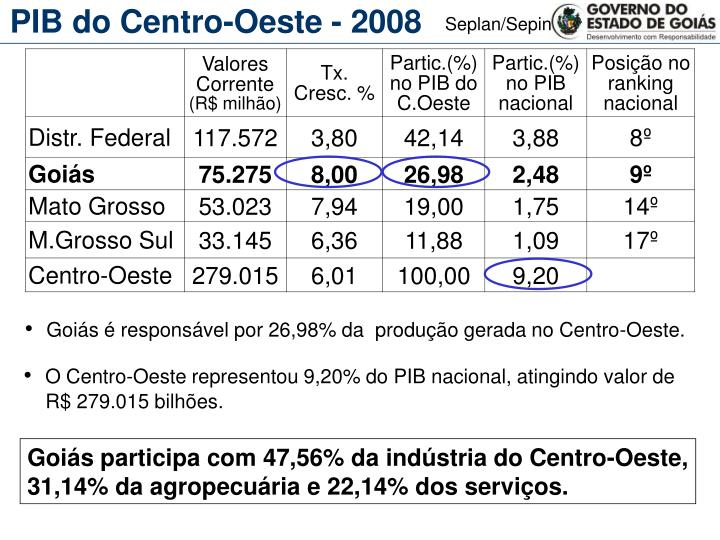PIB do Centro-Oeste - 2008