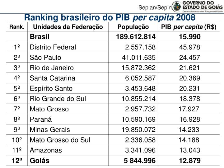 Ranking brasileiro do PIB