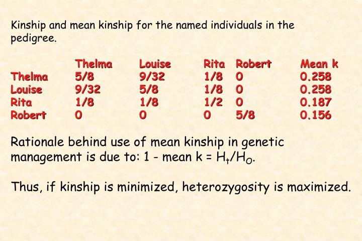 Kinship and mean kinship for the named individuals in the