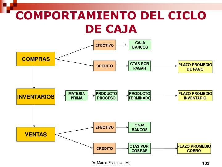 COMPORTAMIENTO DEL CICLO DE CAJA
