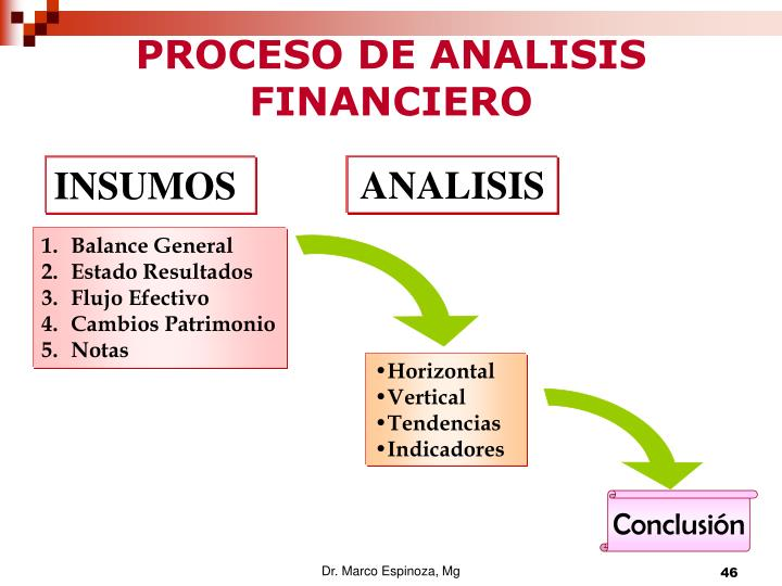 PROCESO DE ANALISIS FINANCIERO