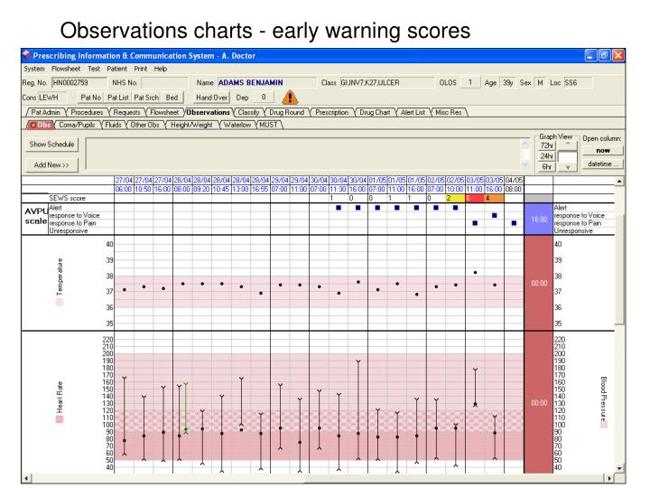Observations charts - early warning scores