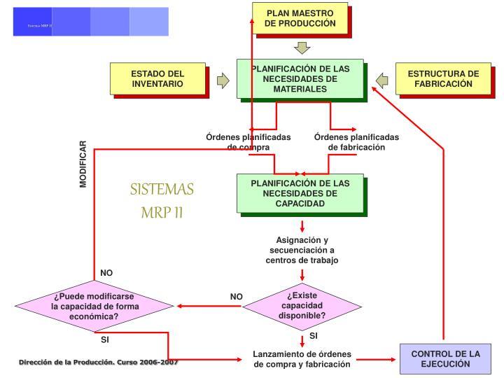 Sistemas MRP II