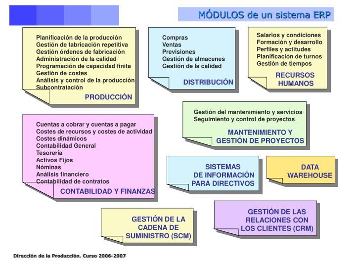 MÓDULOS de un sistema ERP