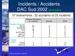 incidents accidents dac sud 2002 provisoire