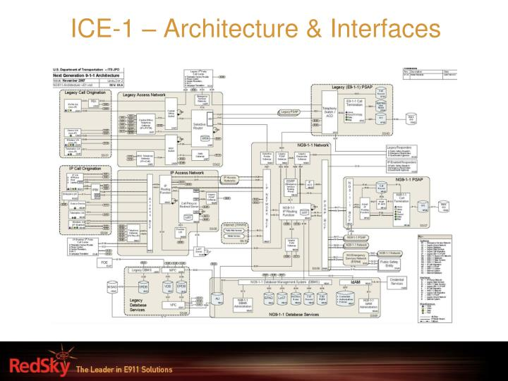 ICE-1 – Architecture & Interfaces