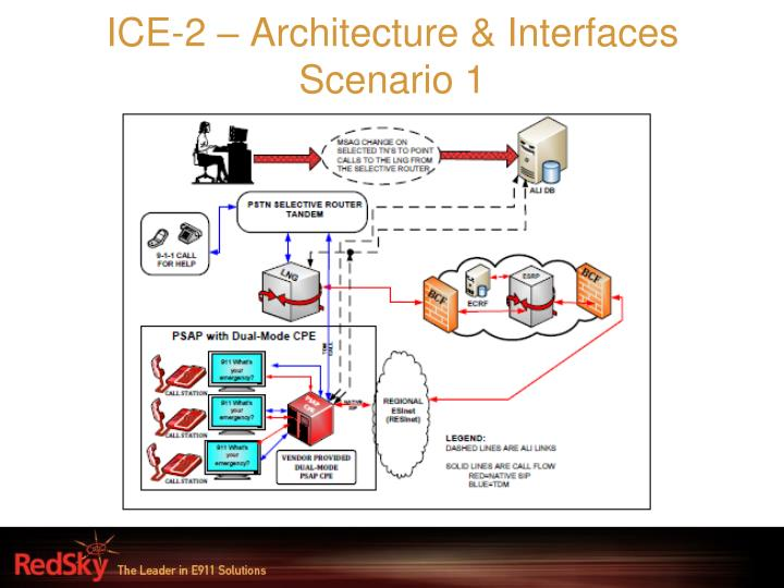 ICE-2 – Architecture & Interfaces