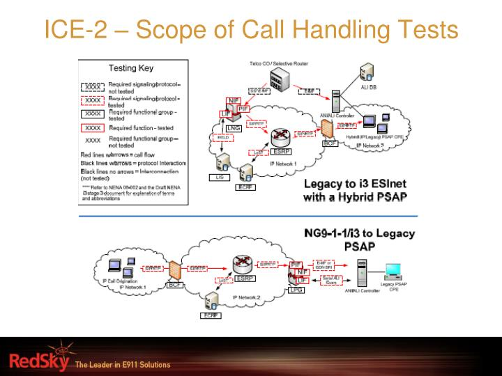 ICE-2 – Scope of Call Handling Tests