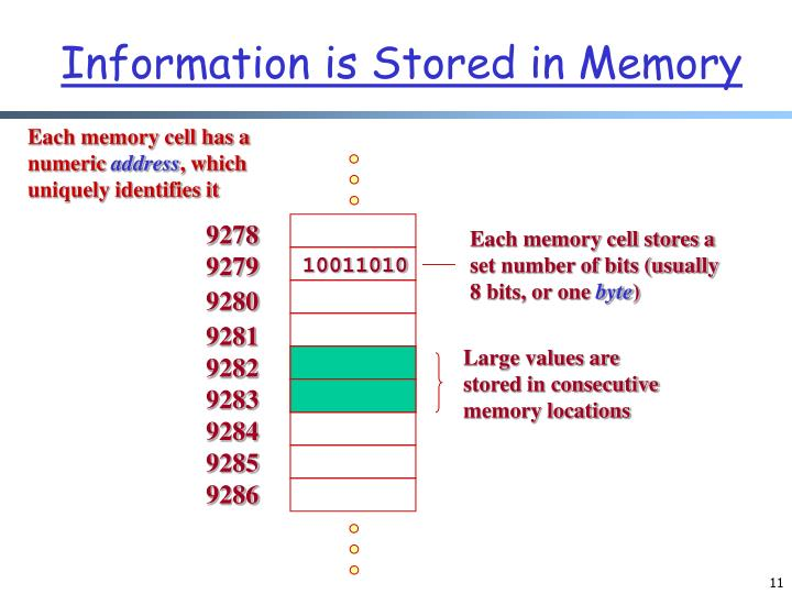 Each memory cell stores a set number of bits (usually 8 bits, or one