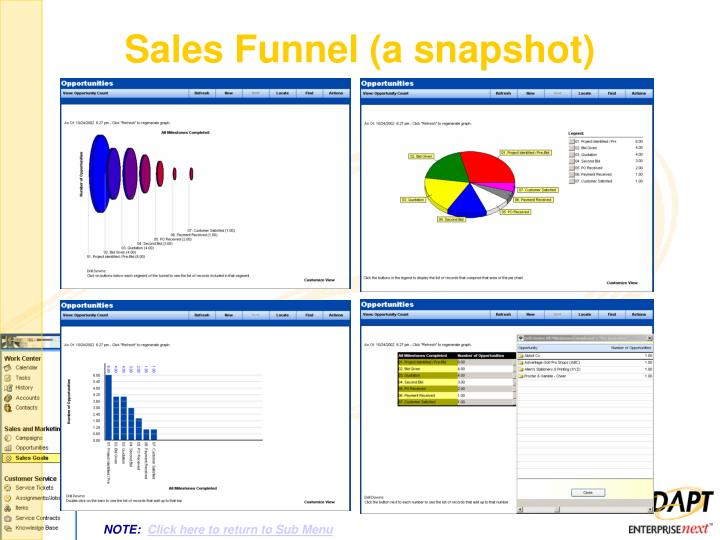 Sales Funnel (a snapshot)