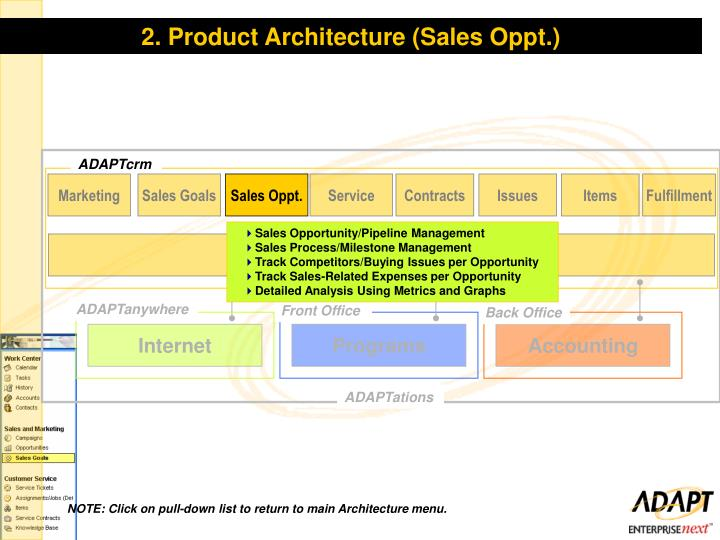 2. Product Architecture (Sales Oppt.)