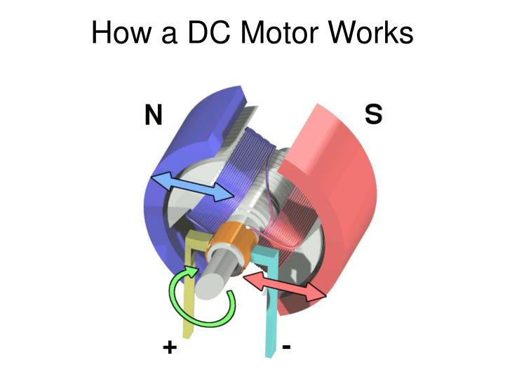 How a DC Motor Works