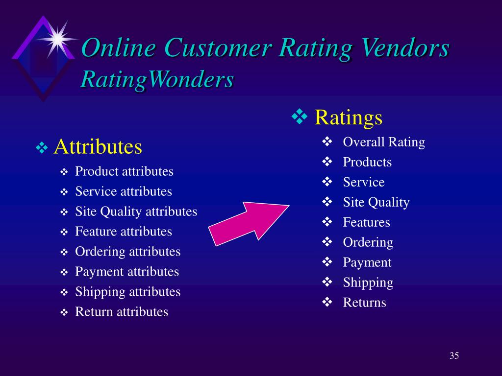 Online Customer Rating Vendors