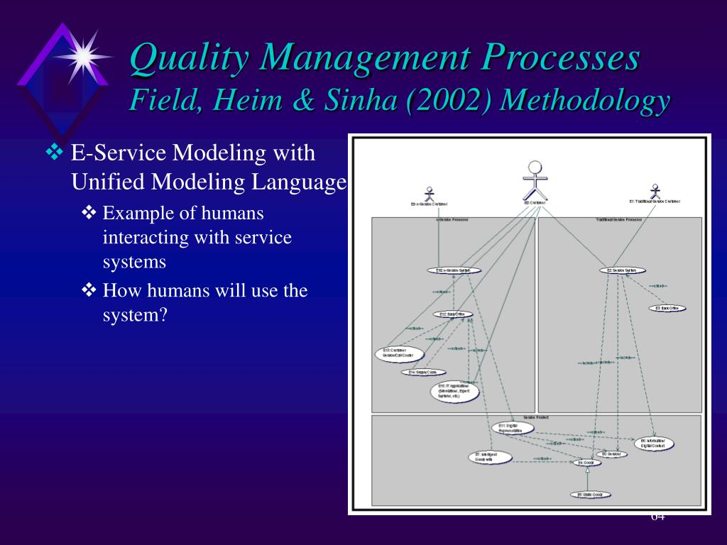 Quality Management Processes